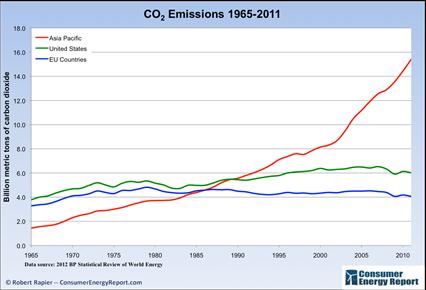 CO2 rise around world