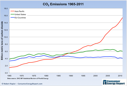 CO2 rise around world