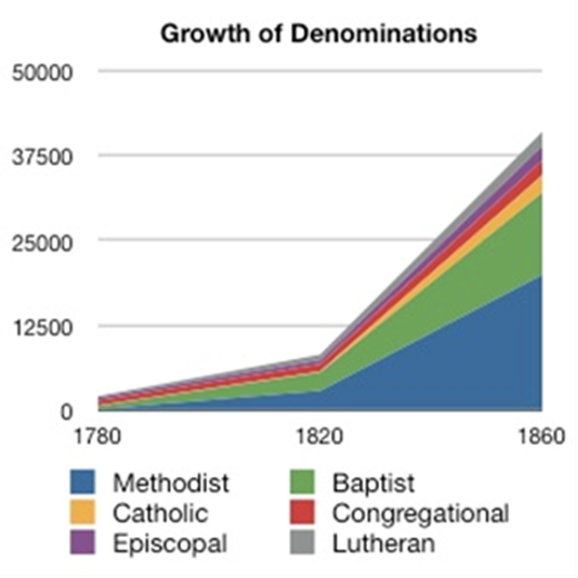 congregational growth