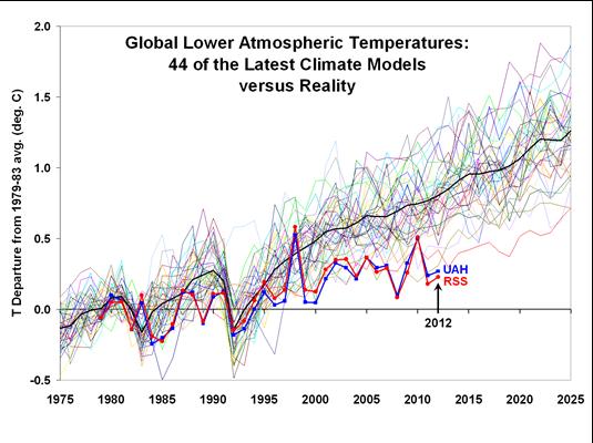 models vs actual temp